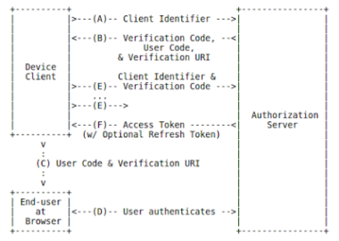 Device Authorization using OAuth2 and OpenAM
