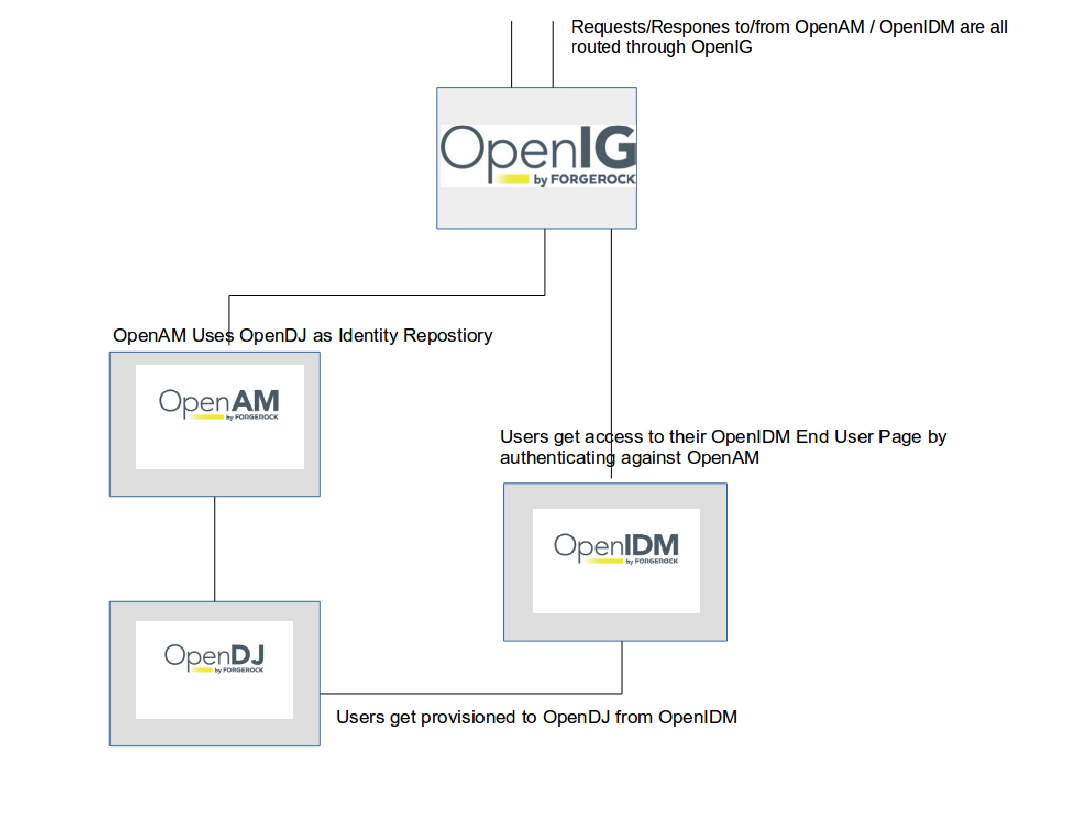 Addendum to ForgeRock Full Stack Configuration – Using ForgeRock OpenIG