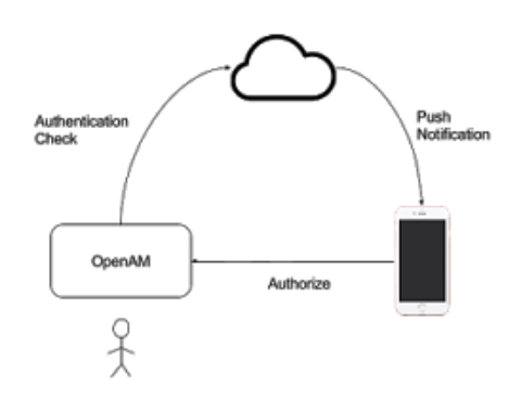 Using your phone with a mobile OpenAM demo environment