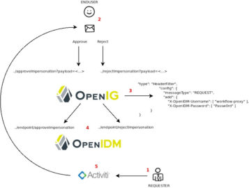 Workflow Approval Via Encrypted Email Links