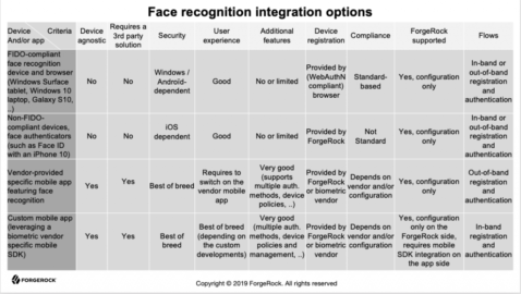Overview of Options of Authentication By Face Recognition in ForgeRock Identity Platform