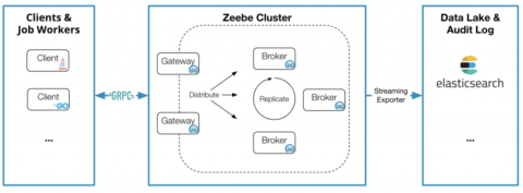 Identity Workflow with AM using Zeebe and Cloud Functions